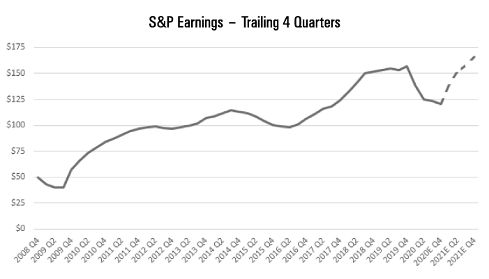Line chart displaying S&P earnings from 2008 to 2021